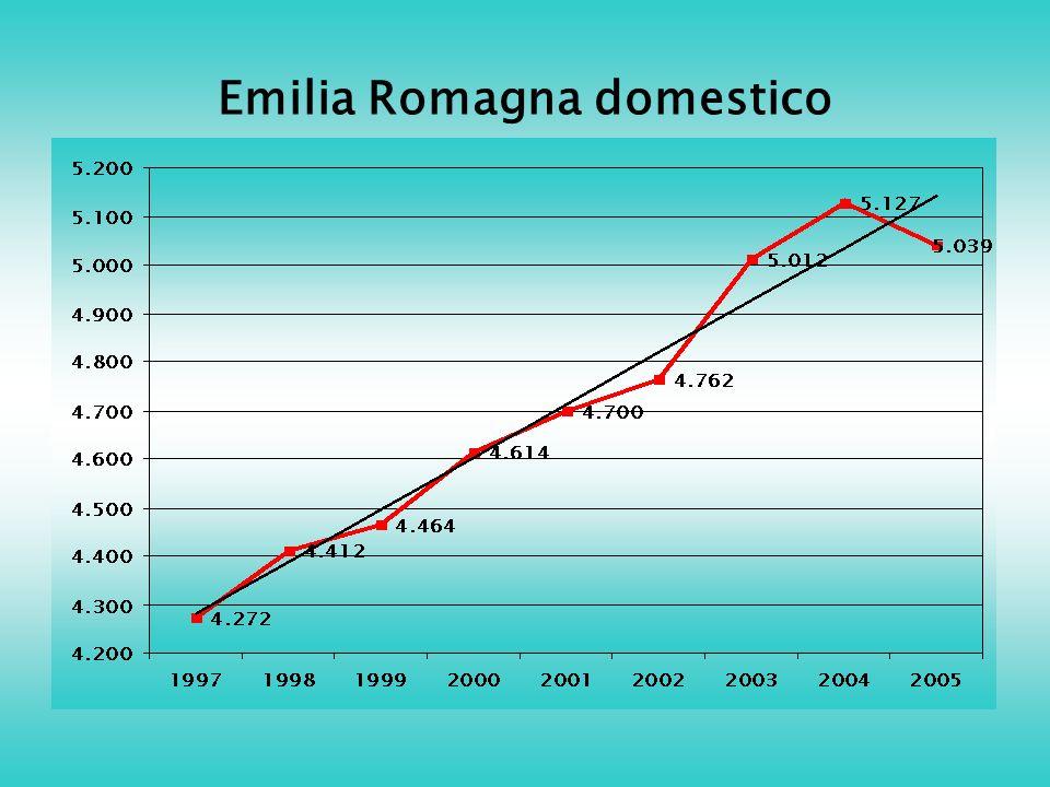 Emilia Romagna domestico