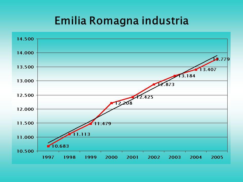 Emilia Romagna industria
