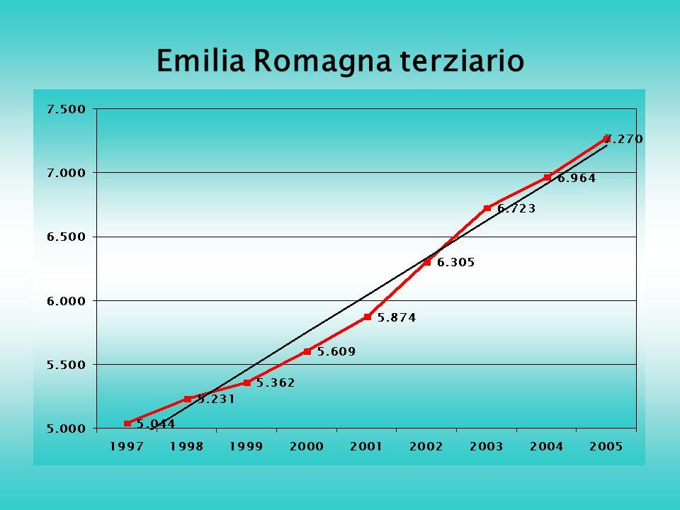 Emilia Romagna terziario