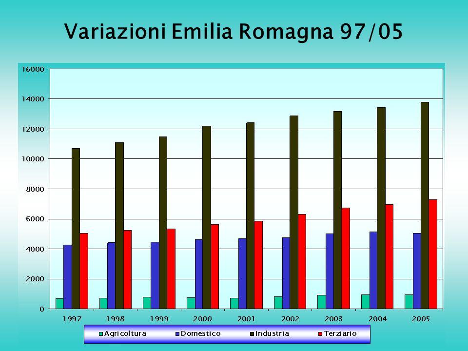 Variazioni Emilia Romagna 97/05