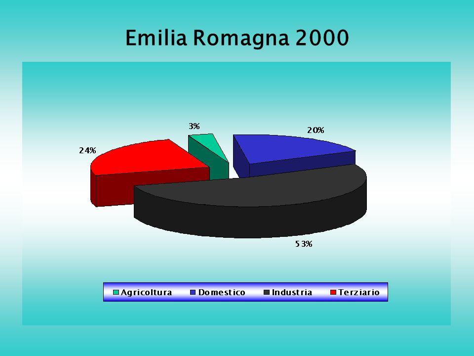 Emilia Romagna 2000