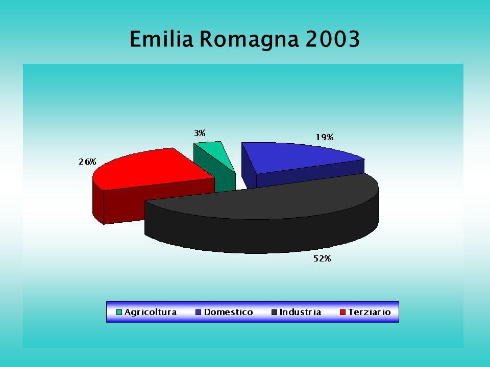 Emilia Romagna 2003