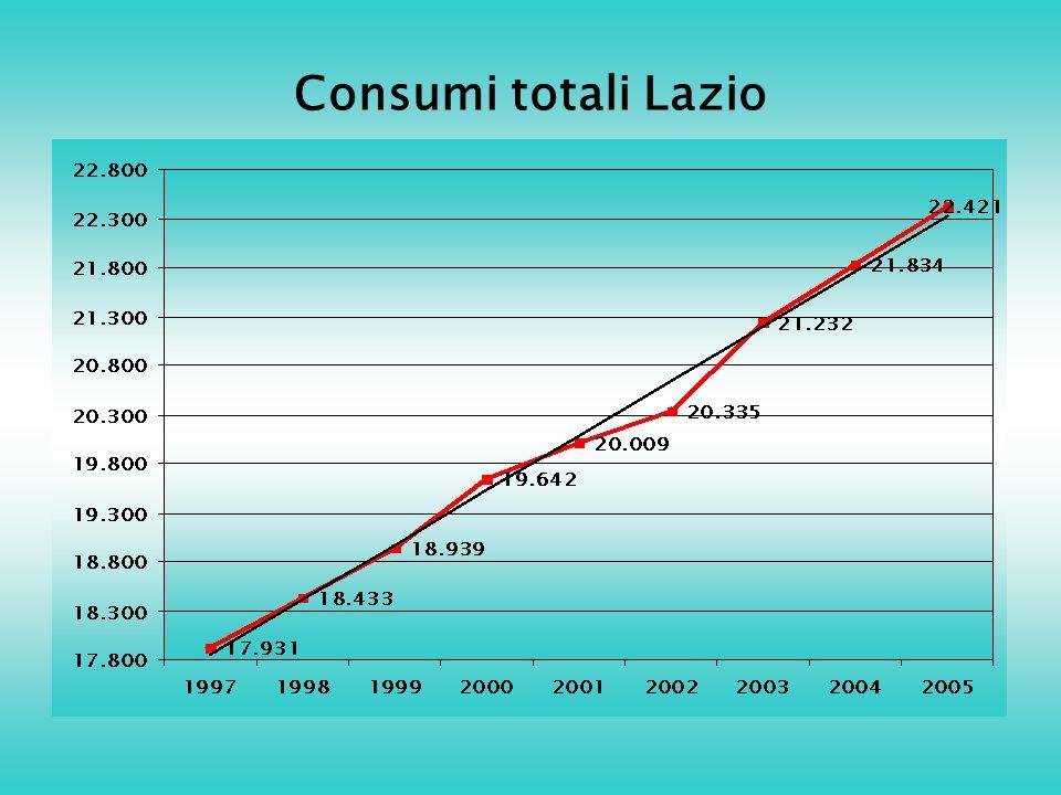 Consumi totali Lazio
