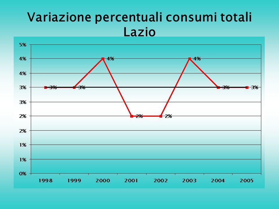 Variazione percentuali consumi totali Lazio