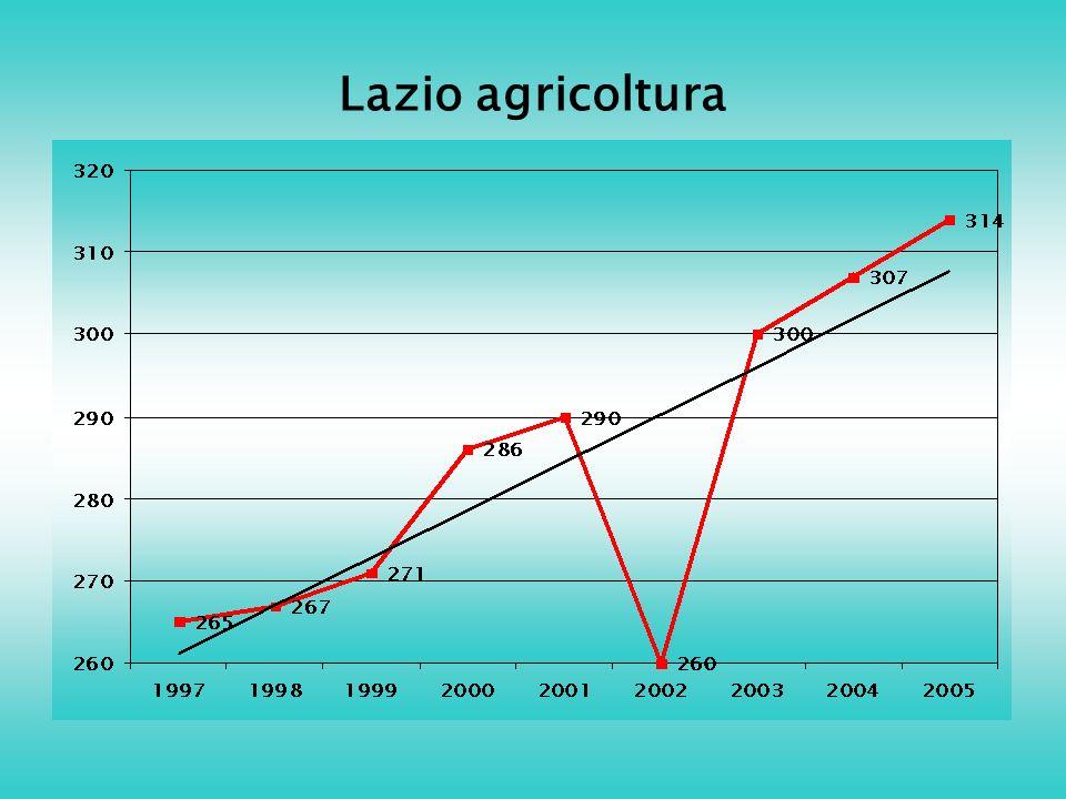 Lazio agricoltura