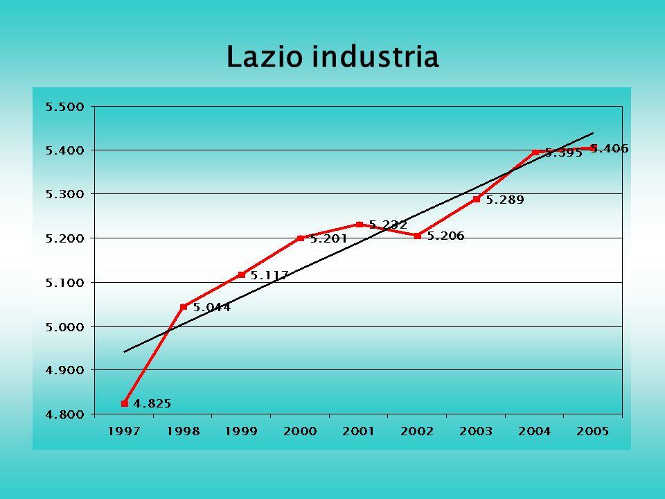 Lazio industria