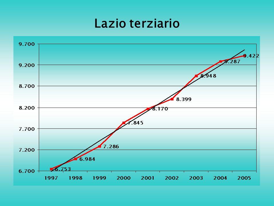 Lazio terziario