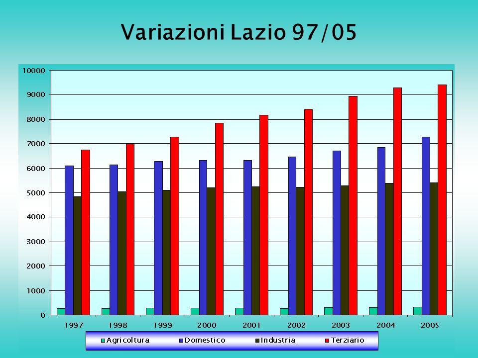 Variazioni Lazio 97/05