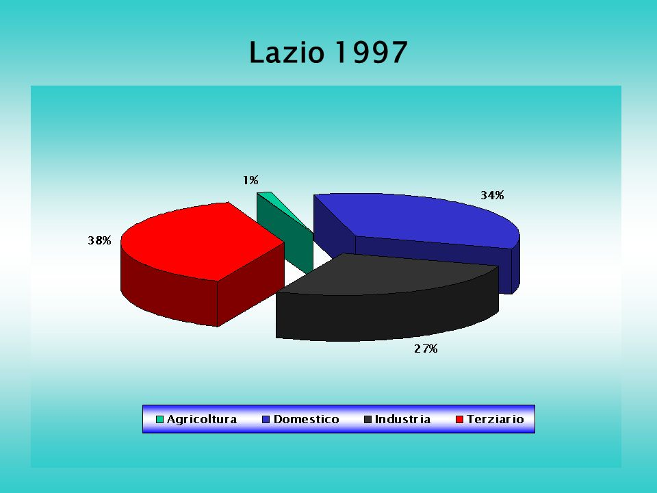 Lazio 1997