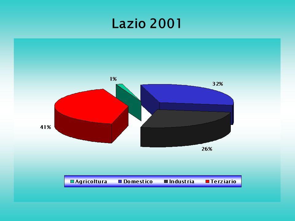 Lazio 2001