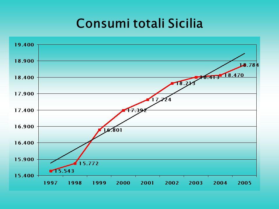 Consumi totali Sicilia
