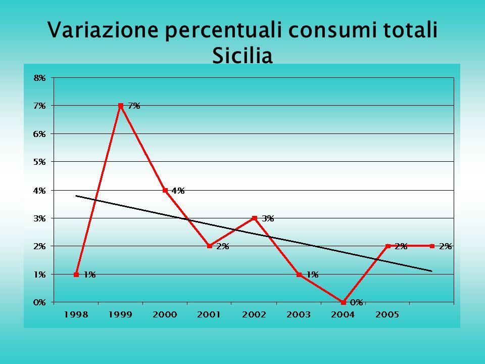 Variazione percentuali consumi totali Sicilia