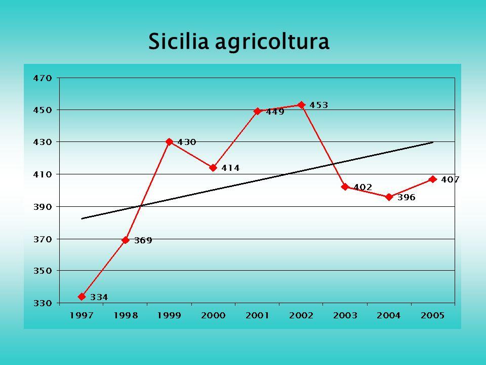 Sicilia agricoltura