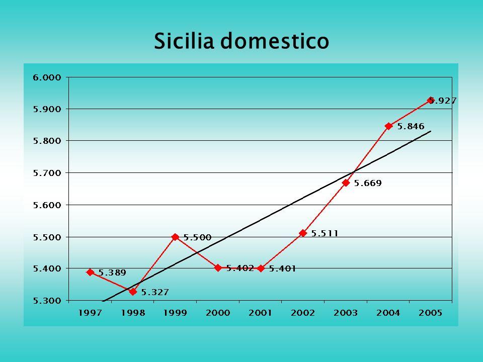 Sicilia domestico