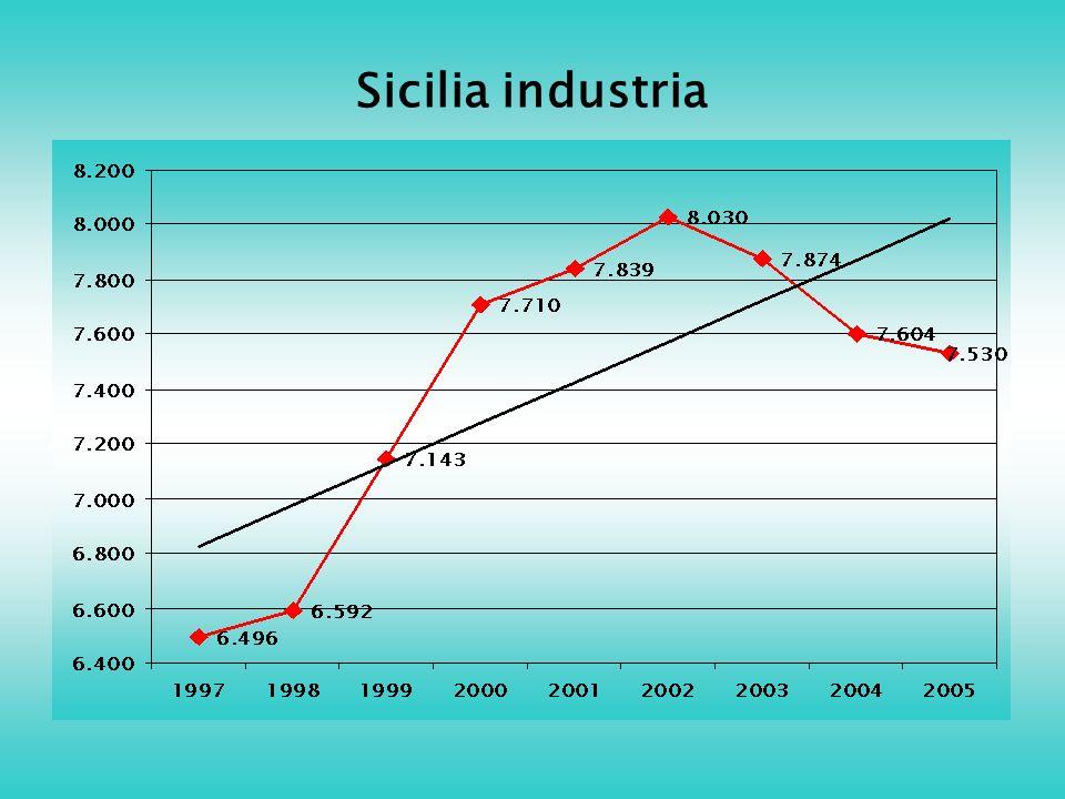 Sicilia industria