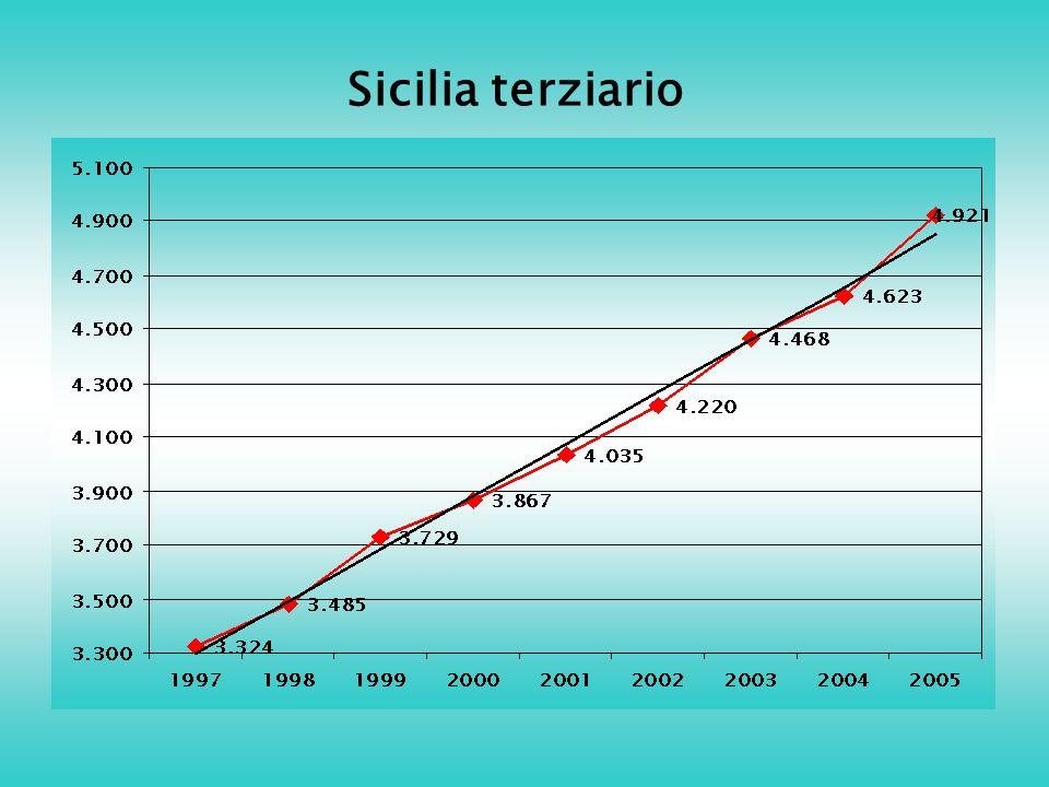 Sicilia terziario