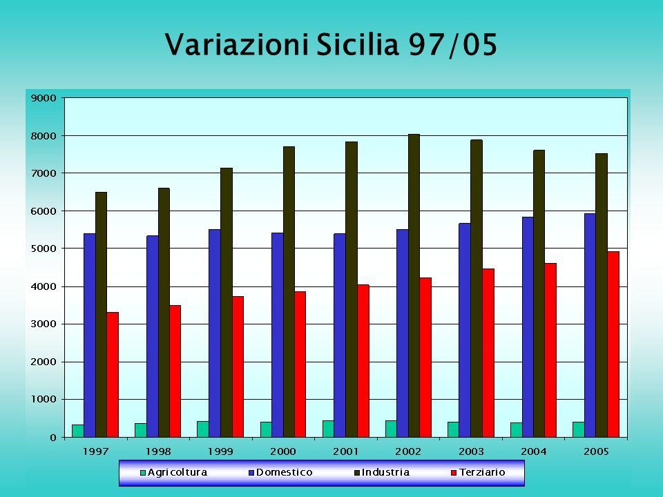 Variazioni Sicilia 97/05