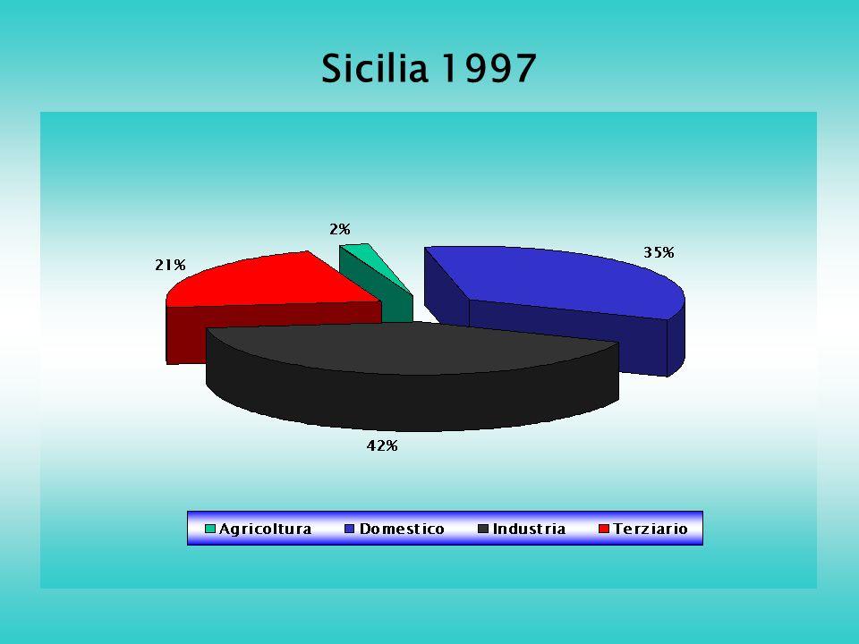 Sicilia 1997