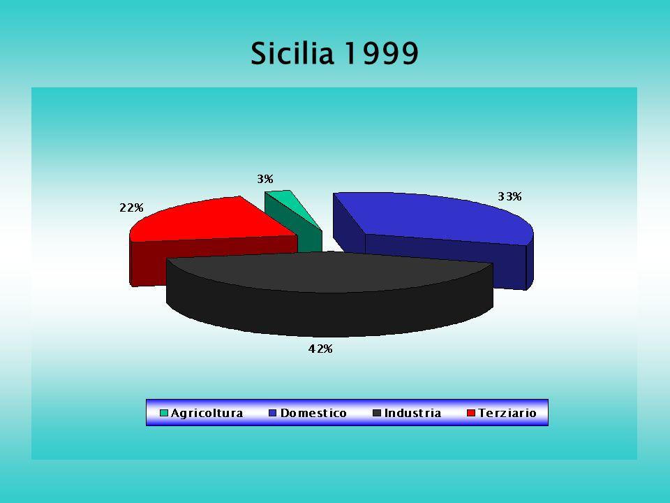 Sicilia 1999