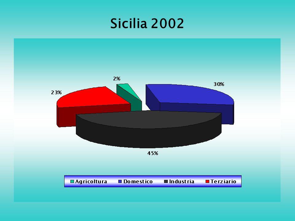 Sicilia 2002