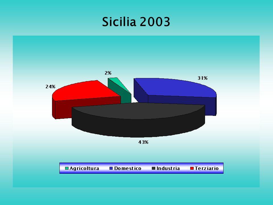 Sicilia 2003