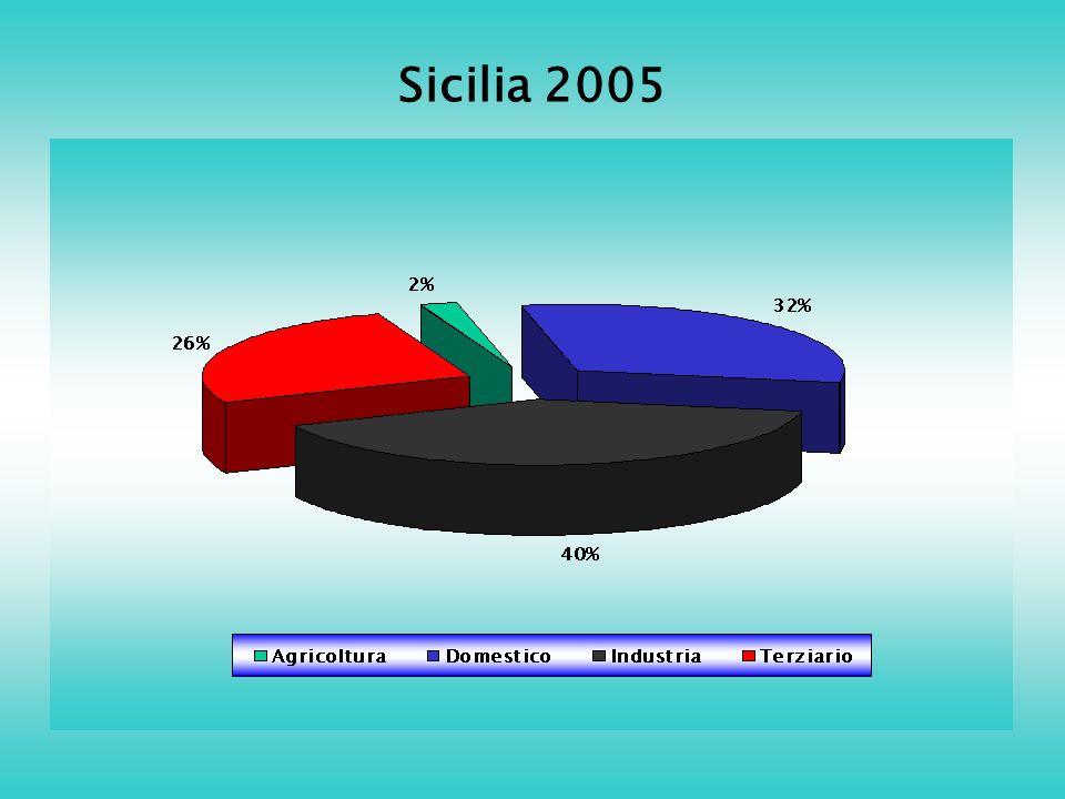 Sicilia 2005