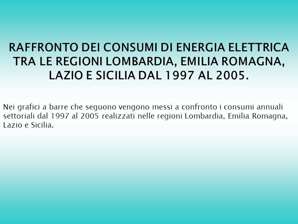RAFFRONTO DEI CONSUMI DI ENERGIA ELETTRICA TRA LE REGIONI LOMBARDIA, EMILIA ROMAGNA, LAZIO E SICILIA DAL 1997 AL 2005.