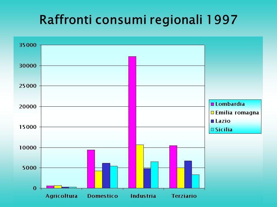 Raffronti consumi regionali 1997