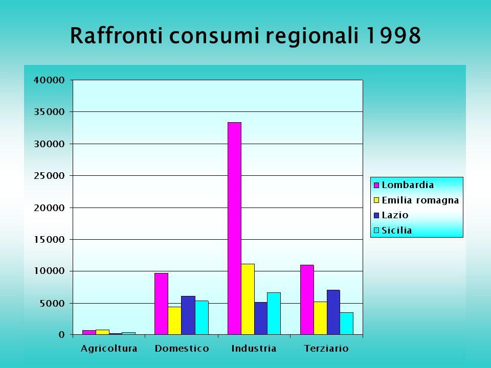Raffronti consumi regionali 1998
