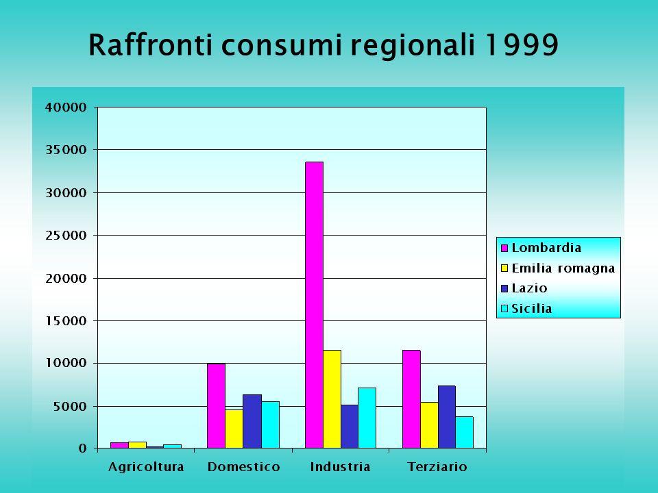 Raffronti consumi regionali 1999