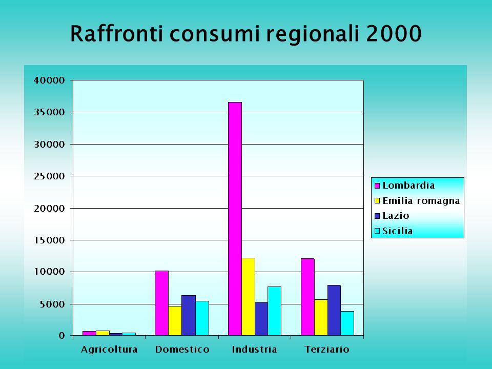 Raffronti consumi regionali 2000