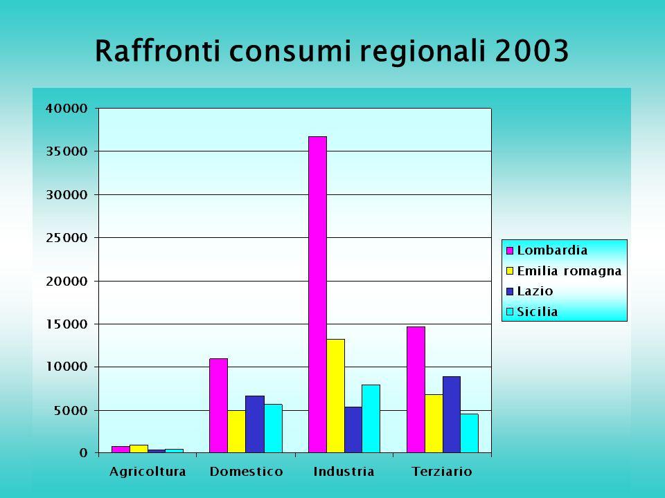 Raffronti consumi regionali 2003