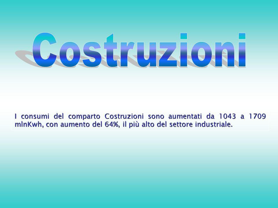 I consumi del comparto Costruzioni sono aumentati da 1043 a 1709 mlnKwh, con aumento del 64%, il più alto del settore industriale.