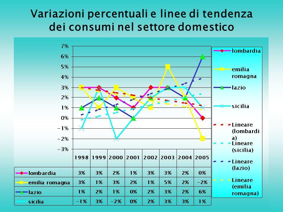 Variazioni percentuali e linee di tendenza dei consumi nel settore domestico