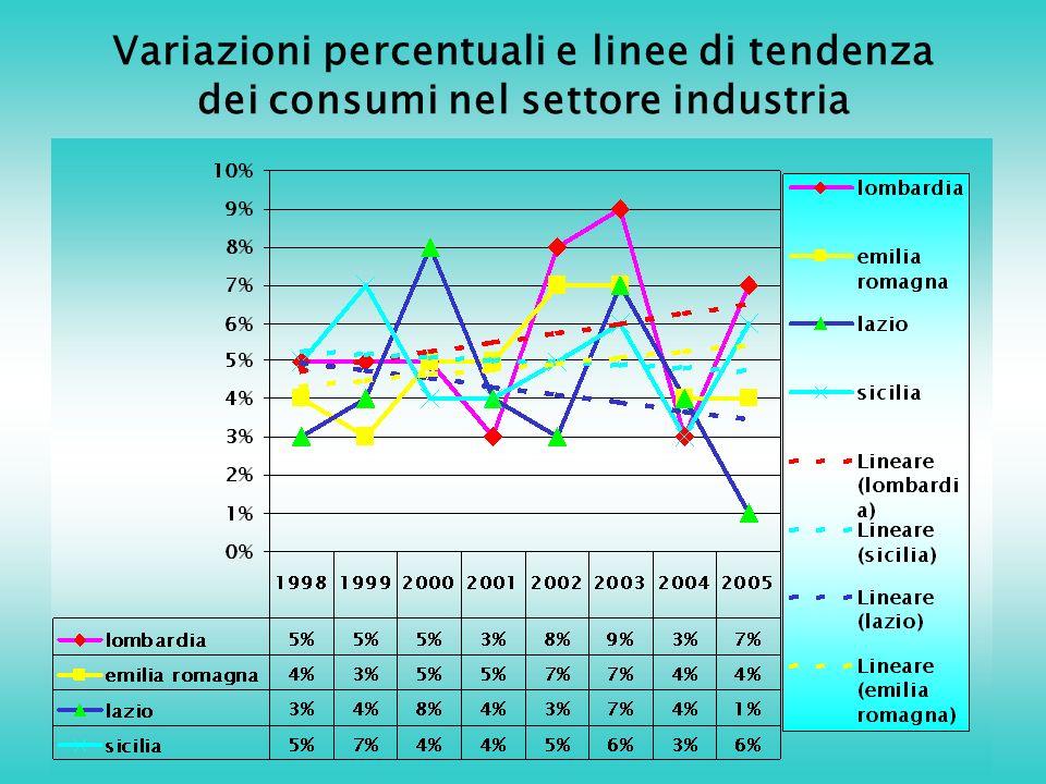 Variazioni percentuali e linee di tendenza dei consumi nel settore industria