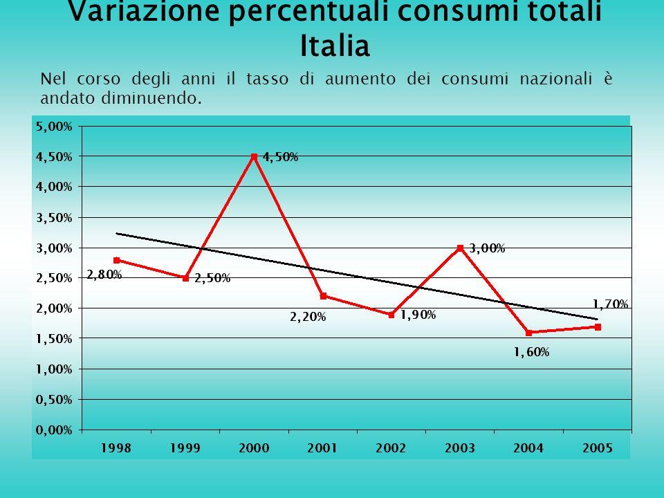 Variazione percentuali consumi totali Italia Nel corso degli anni il tasso di aumento dei consumi nazionali è andato diminuendo.