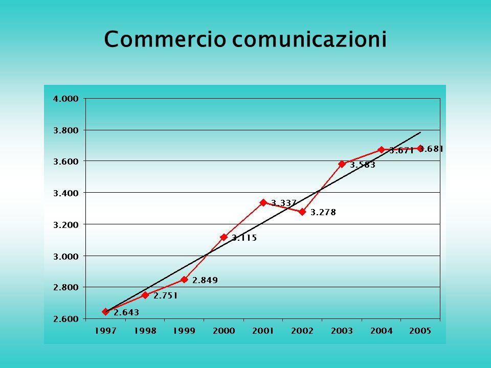Commercio comunicazioni