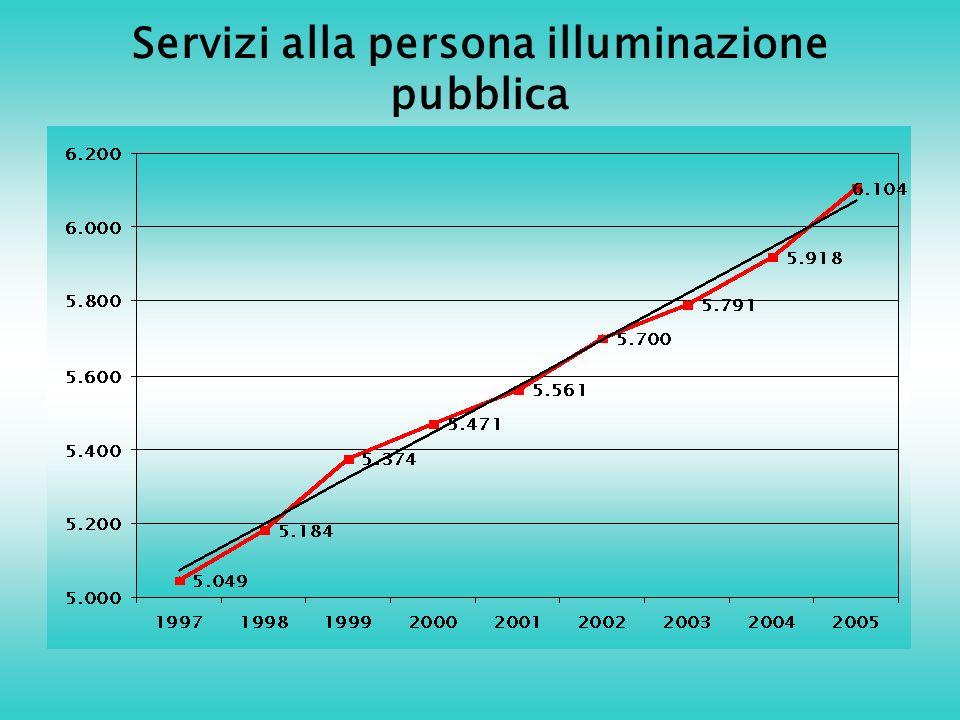 Servizi alla persona illuminazione pubblica