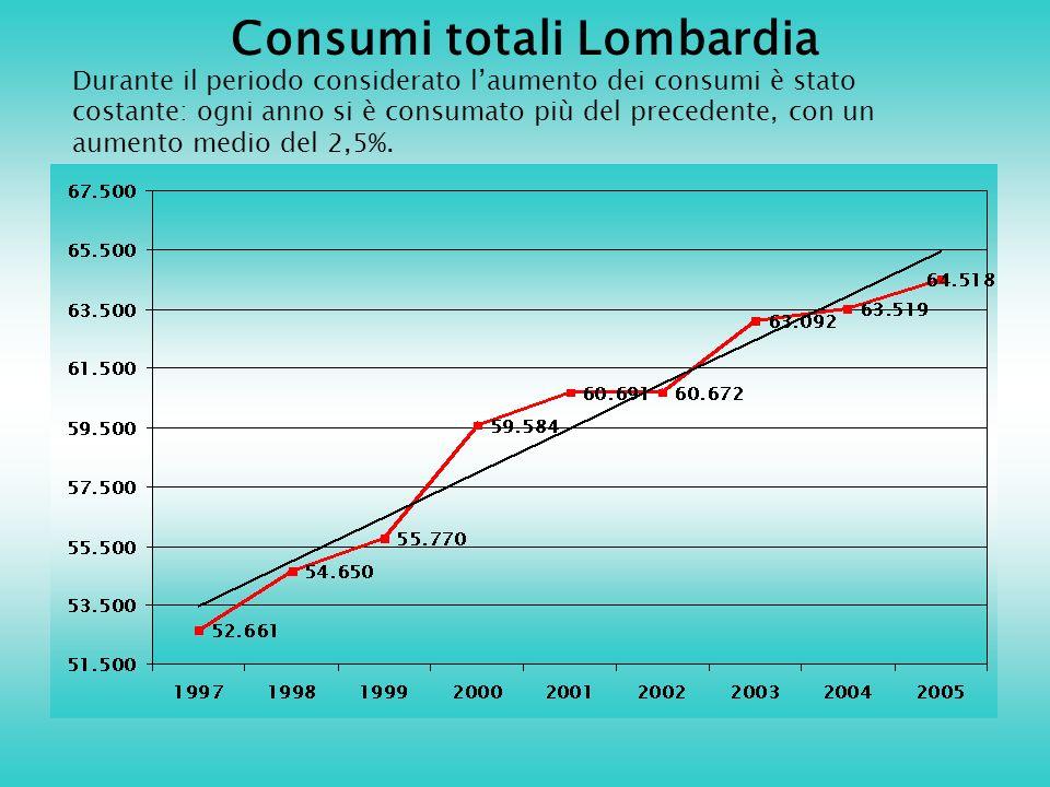 Consumi totali Lombardia Durante il periodo considerato laumento dei consumi è stato costante: ogni anno si è consumato più del precedente, con un aumento medio del 2,5%.