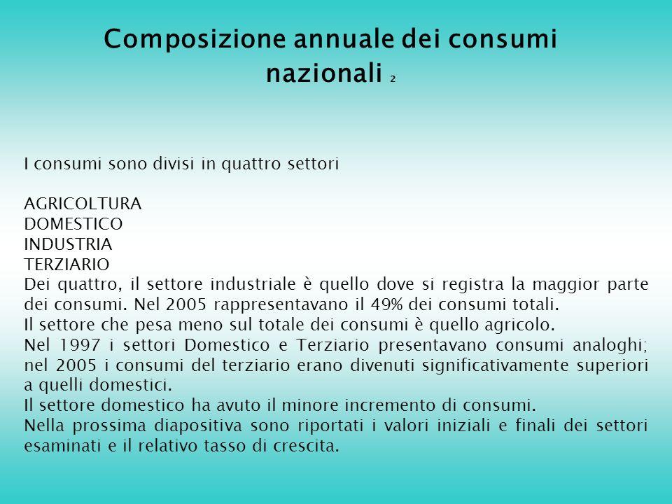 Composizione annuale dei consumi nazionali 2 I consumi sono divisi in quattro settori AGRICOLTURA DOMESTICO INDUSTRIA TERZIARIO Dei quattro, il settore industriale è quello dove si registra la maggior parte dei consumi.