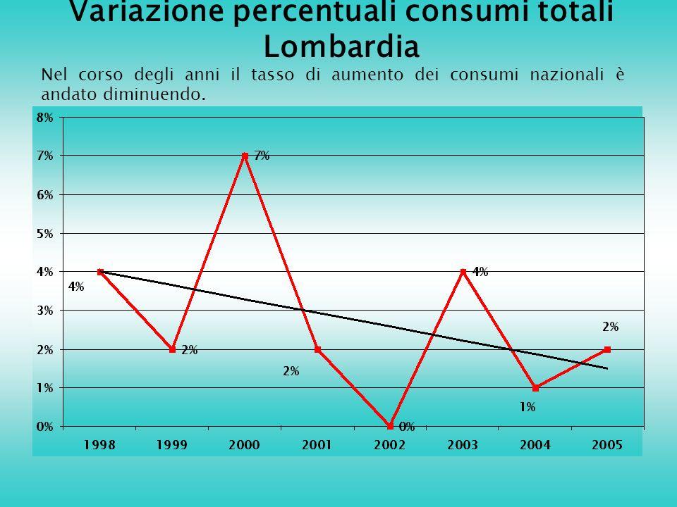 Variazione percentuali consumi totali Lombardia Nel corso degli anni il tasso di aumento dei consumi nazionali è andato diminuendo.