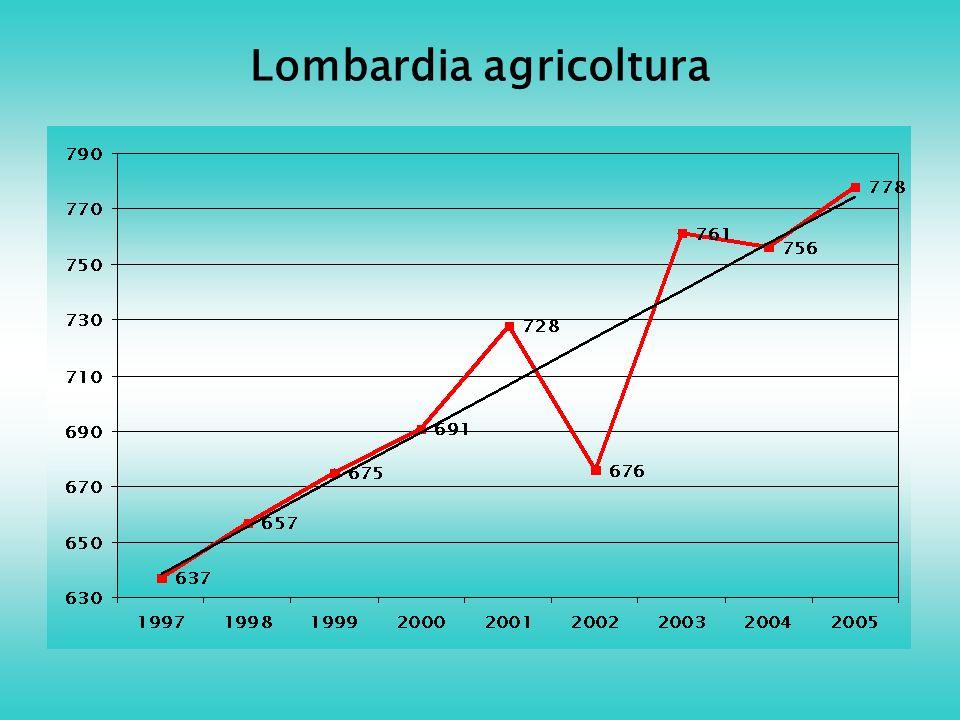 Lombardia agricoltura