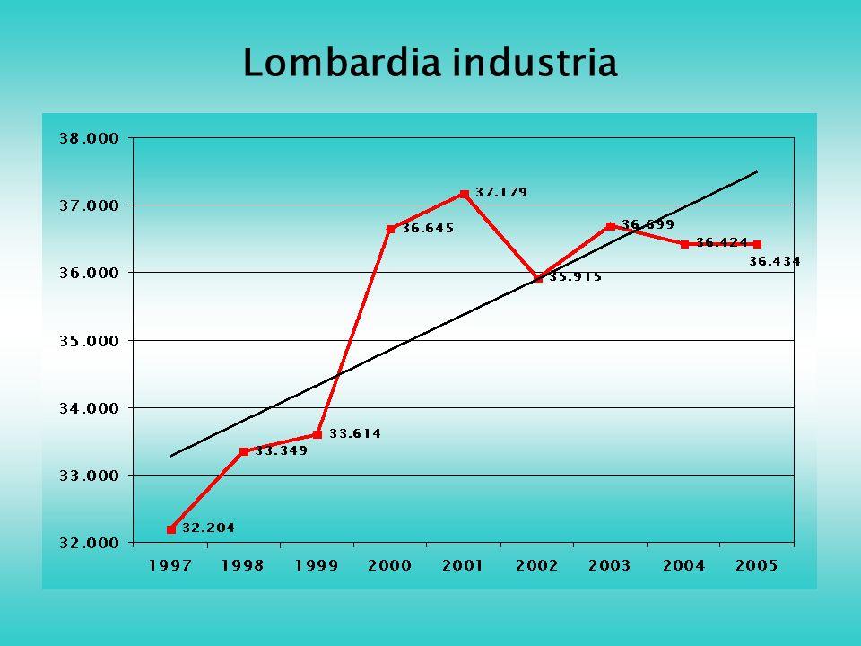 Lombardia industria