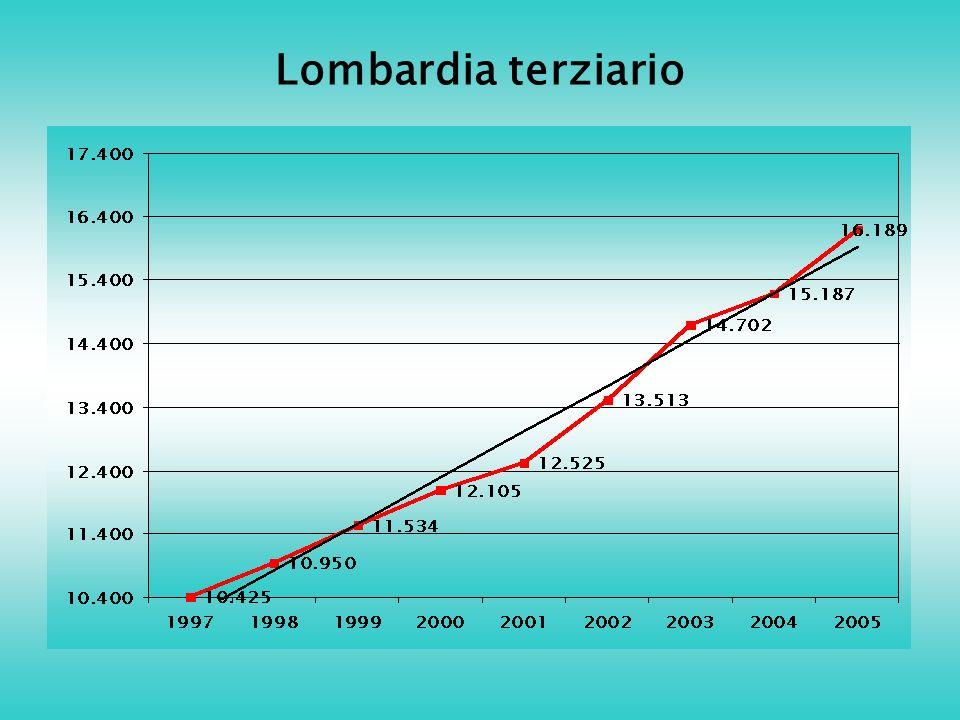 Lombardia terziario