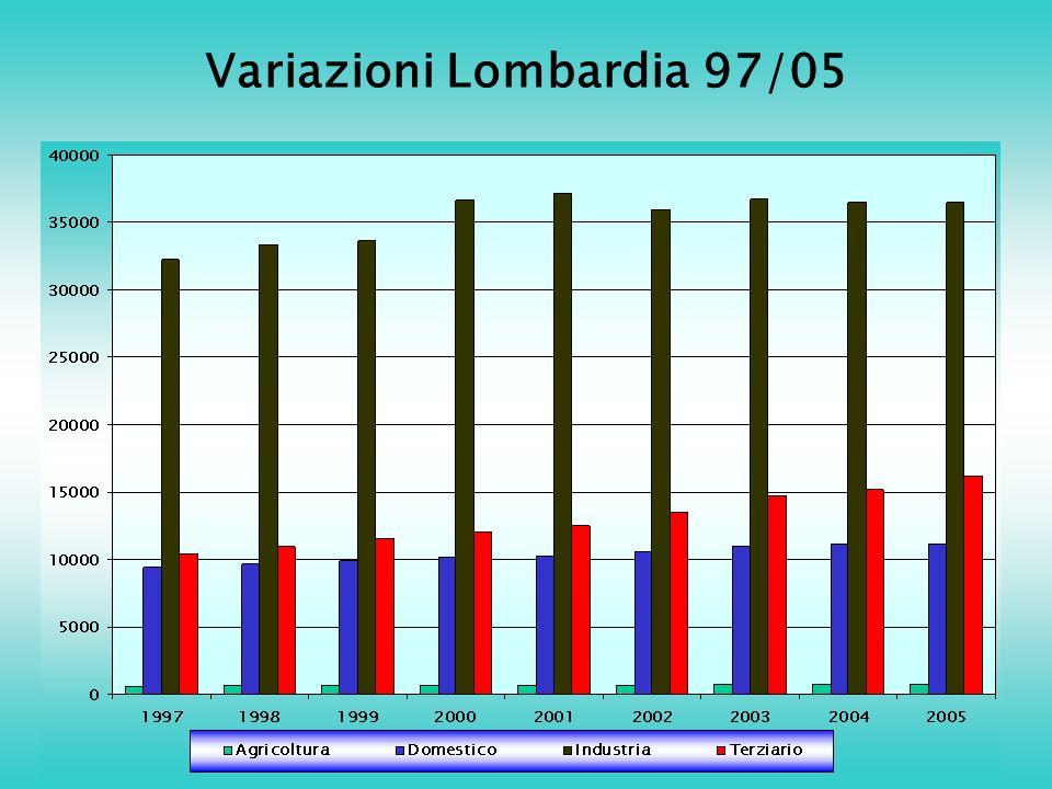 Variazioni Lombardia 97/05