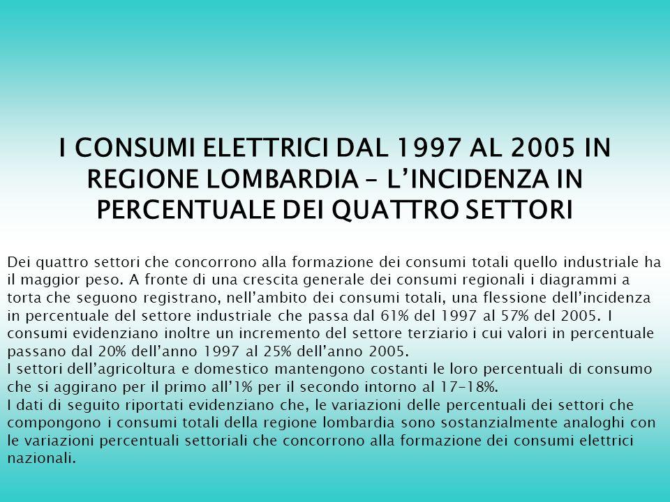 I CONSUMI ELETTRICI DAL 1997 AL 2005 IN REGIONE LOMBARDIA – LINCIDENZA IN PERCENTUALE DEI QUATTRO SETTORI Dei quattro settori che concorrono alla formazione dei consumi totali quello industriale ha il maggior peso.