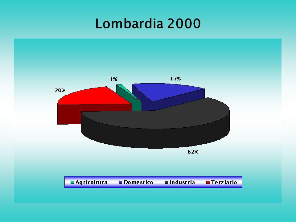 Lombardia 2000