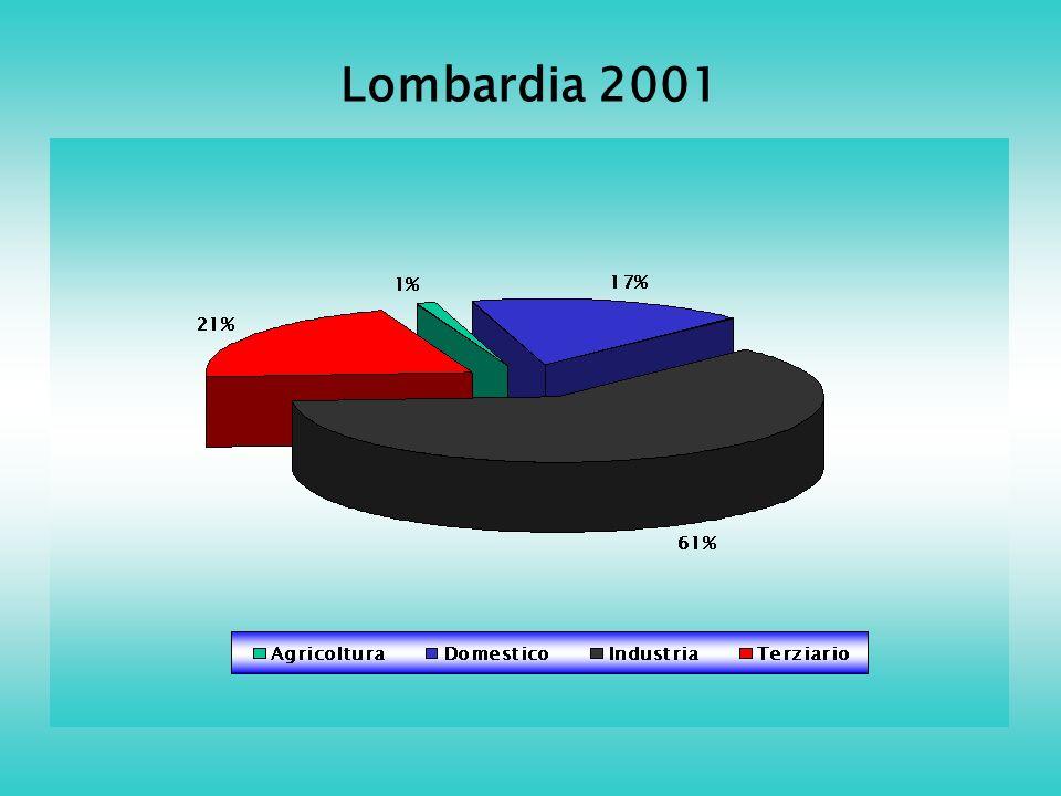 Lombardia 2001