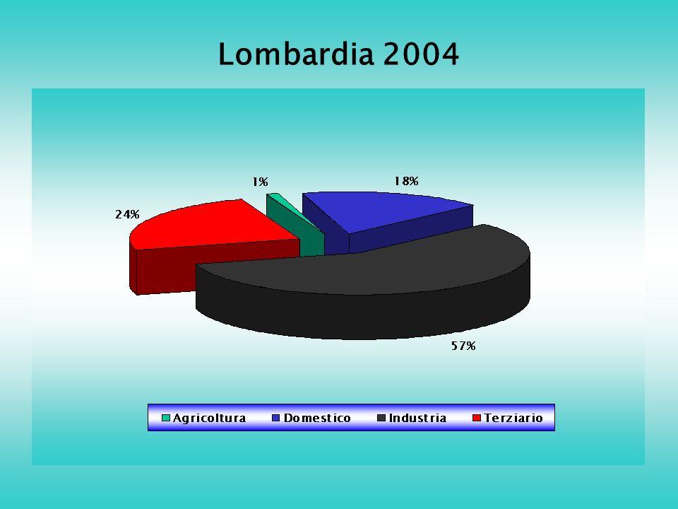 Lombardia 2004