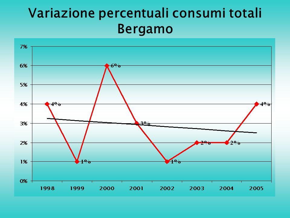 Variazione percentuali consumi totali Bergamo